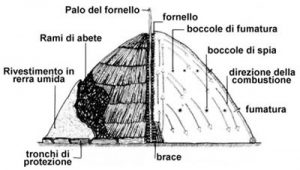 carbonaia-sezione-schematica-di-una-carbonaia