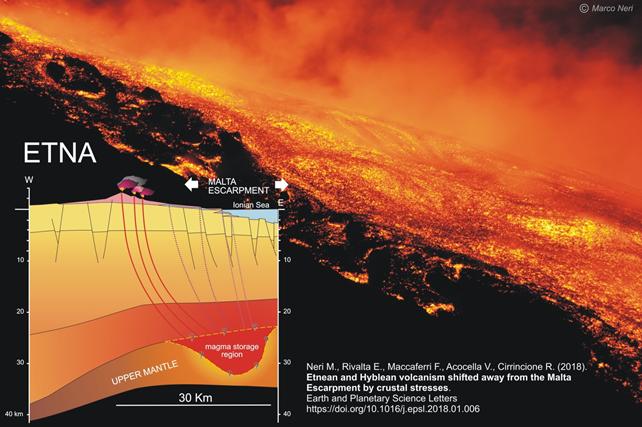 Sarebbe sotto i fondali marini la sorgente del magma dell'Etna